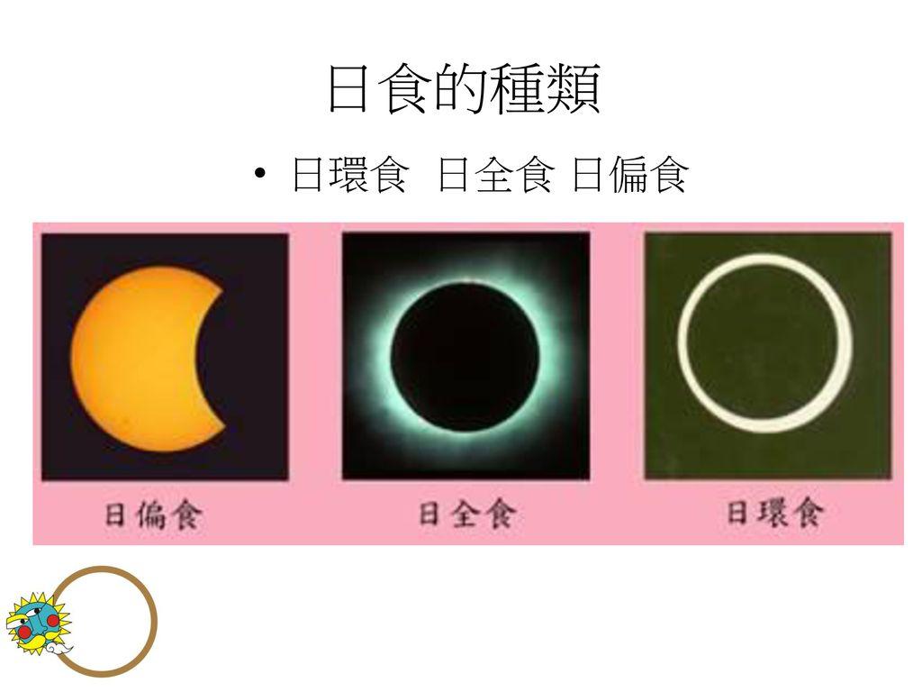 日食的種類 日環食 日全食 日偏食